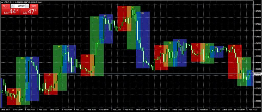 Индикатор торговых сессий на ценовом графике