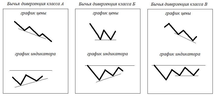 Классические бычьи дивергенции