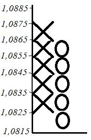 Пример построения графика крестики-нолики