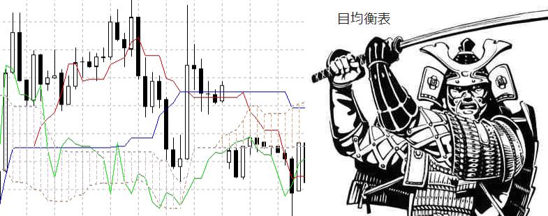 Индикатор облако Ишимоку