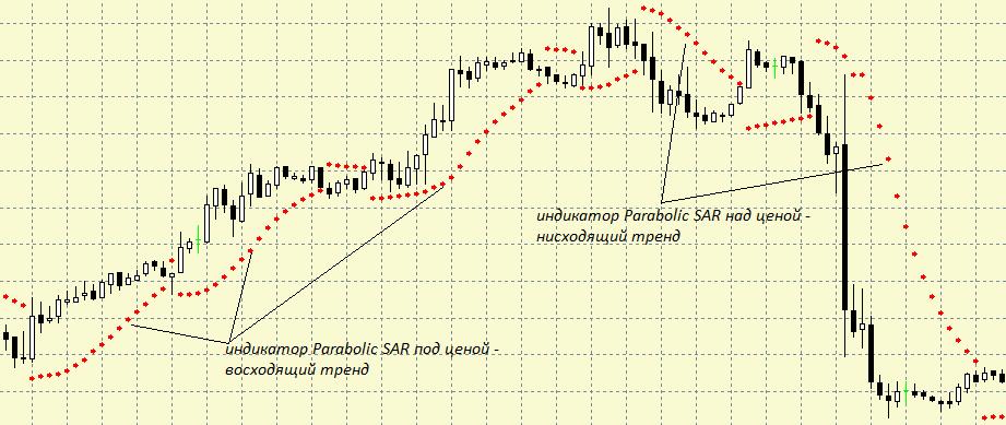 Пример индикатора Parabolic SAR
