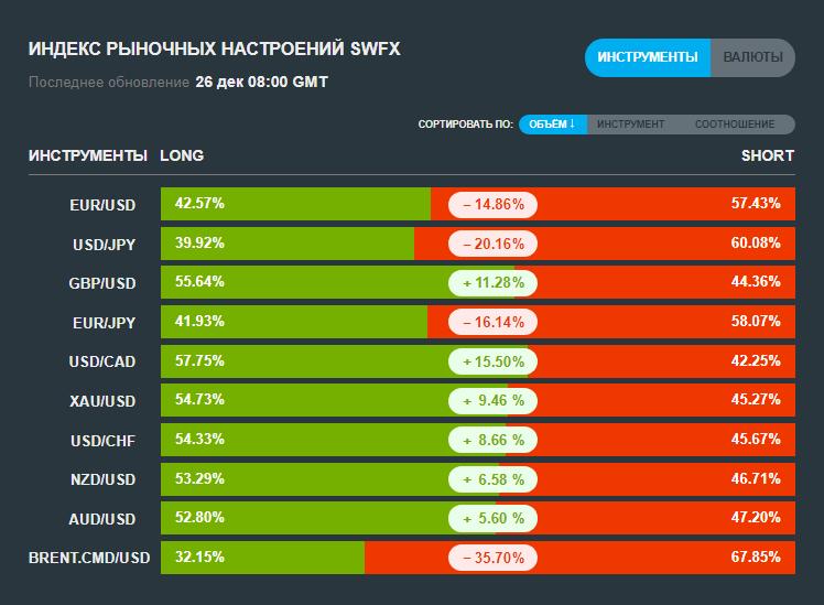 Индекс рыночных настроений SWFX