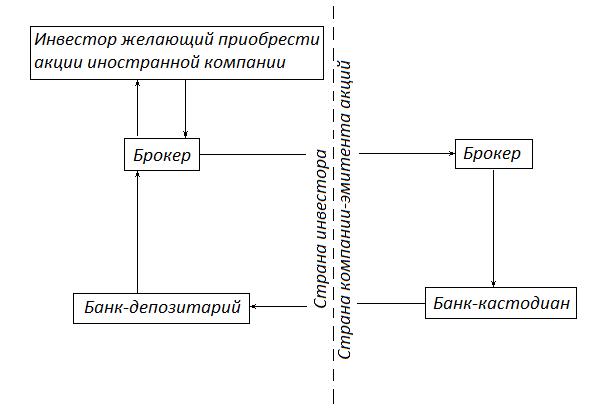 Схема покупки иностранных акций через депозитарную расписку
