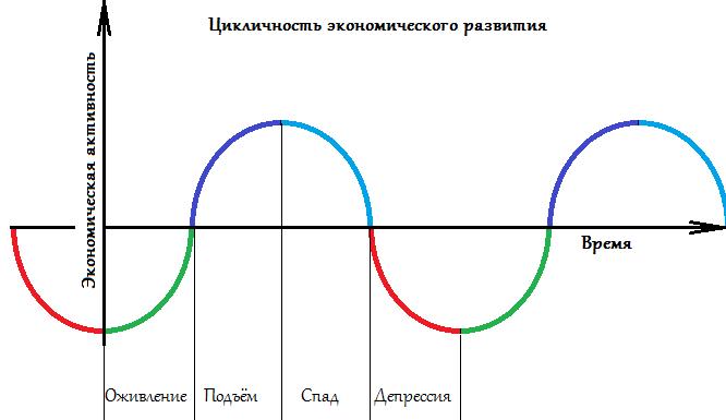 Экономический цикл Китчина