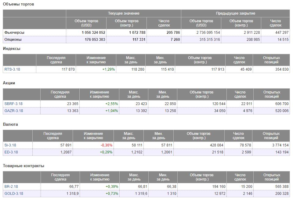 Опционы и фьючерсы на Московской бирже