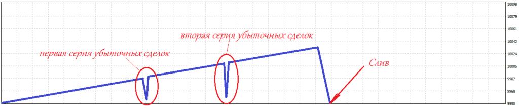 Как выглядит кривая доходности торговой системы использующей метод Мартингейла