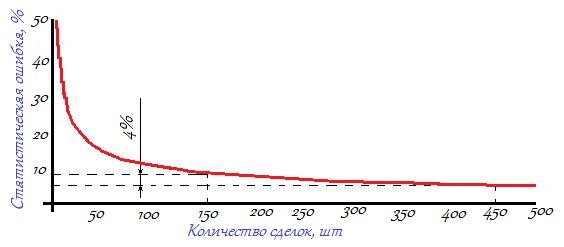 Зависимость стандартной статистической ошибки от числа сделок