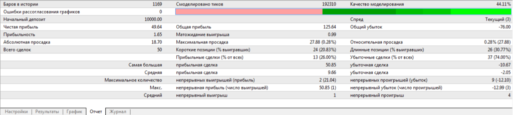 Результаты тестирования в тестере стратегий МТ4
