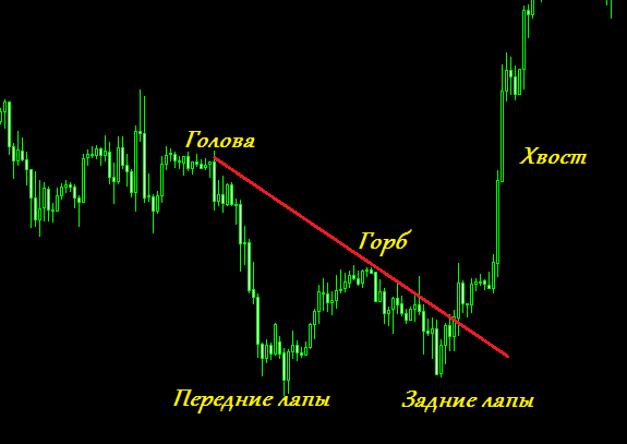 Паттерн Дракон на ценовом графике