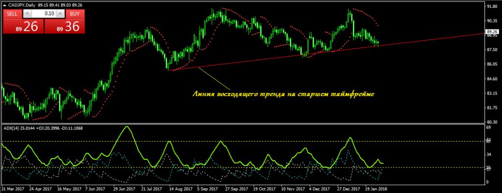 График CAD/JPY D1 восходящий тренд