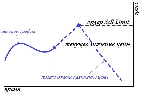 Как устанавливать ордер Sell Limit