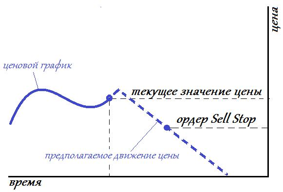 Как устанавливать ордер Sell Stop