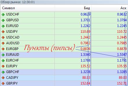 Forex чему равен один пункт расчет стоимости валютного опциона