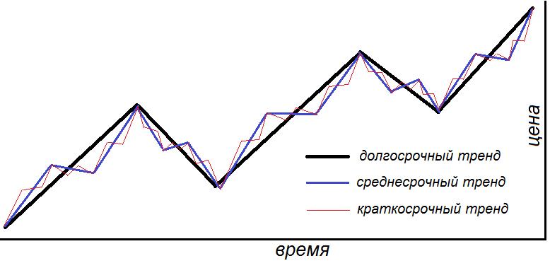 Классификация трендов по длительности