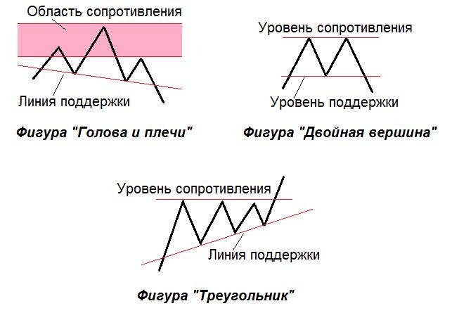 Линии поддержки и сопротивления в фигурах технического анализа