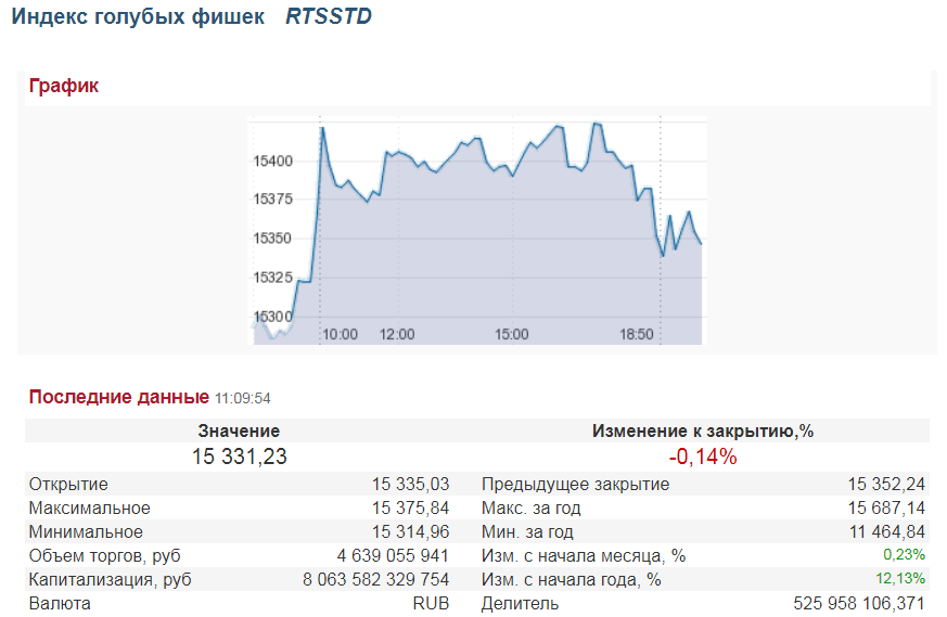 График индекса голубых фишек RTSSTD