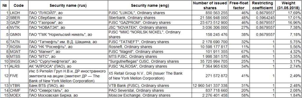 Список голубых фишек российского рынка акций