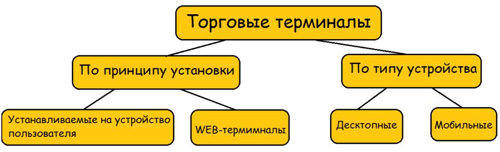 Торговые терминалы
