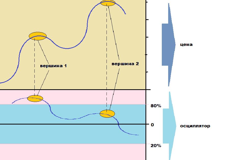 Сигналы при дивергенции осцилляторов с ценой