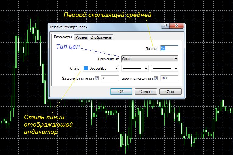 Параметры индикатора RSI
