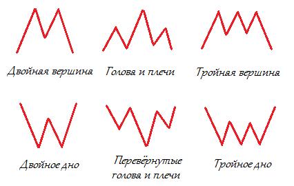 Паттерны технического анализа