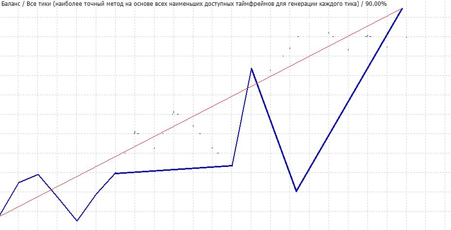 Кривая роста депозита при неэффективной торговой системе