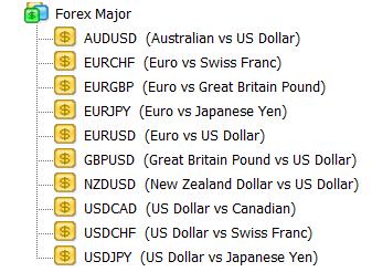 Основные валютные пары на Форекс (Forex Major)