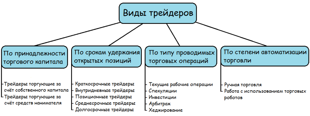 Классификация трейдеров