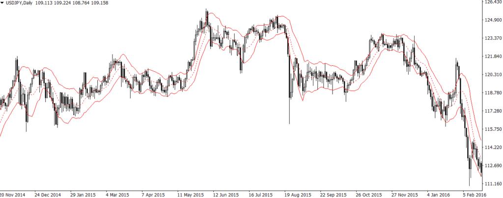 Канал Кёльтнера на ценовом графике