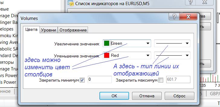 Настройка цветов индикатора Volume в МТ4
