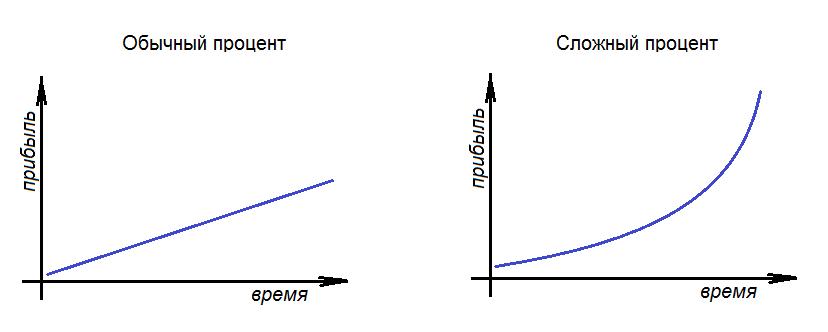 Графики роста прибыли с учётом сложного процента и без него