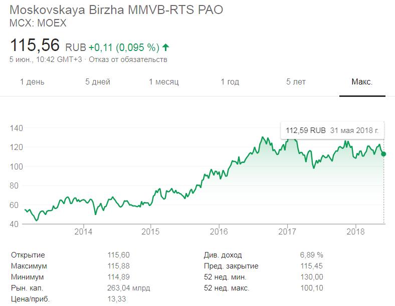 Курс акций Московской биржи после IPO