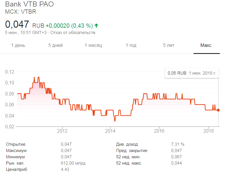 Курс акций ВТБ после IPO