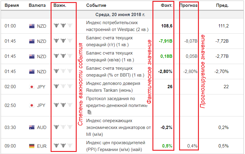 Пример календаря экономических новостей
