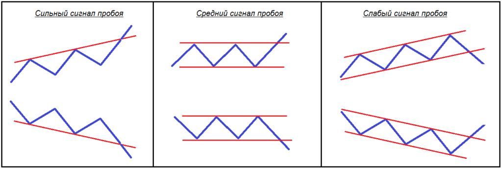 Классификация степеней силы пробоя