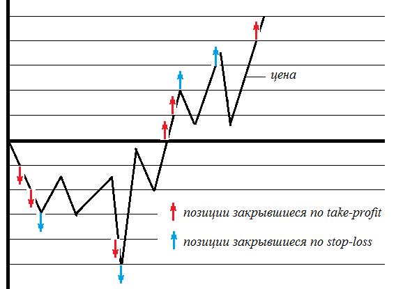 Схема работы торгового робота