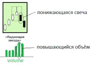Индикатор Volume
