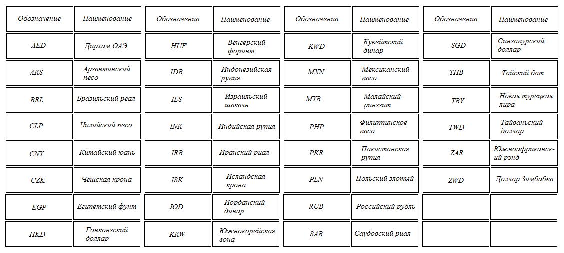 Список экзотических валют Форекс