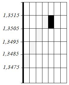 Пример построения графика рэнко