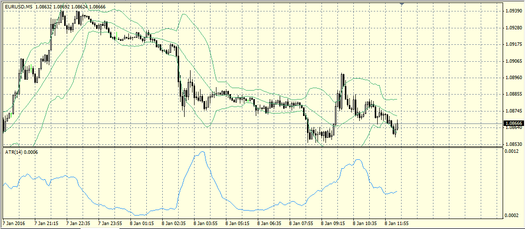 Индикатор ATR на графике валютной пары