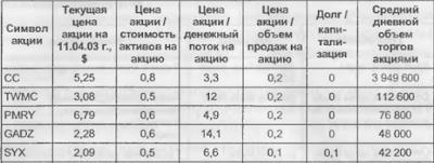 Таблица акций соответствующих коэффициенту Грэма