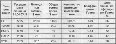 Таблица расчета коэффициента Грэма