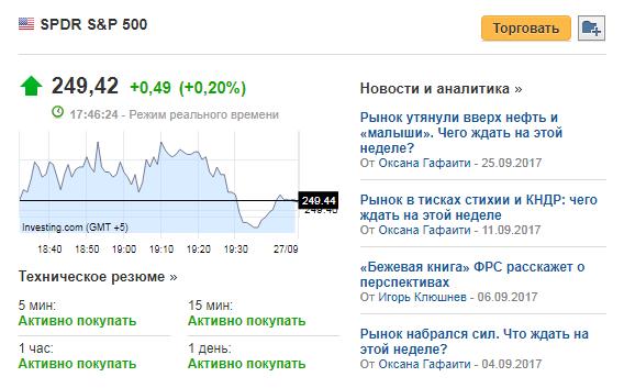биржевые ETF фонды