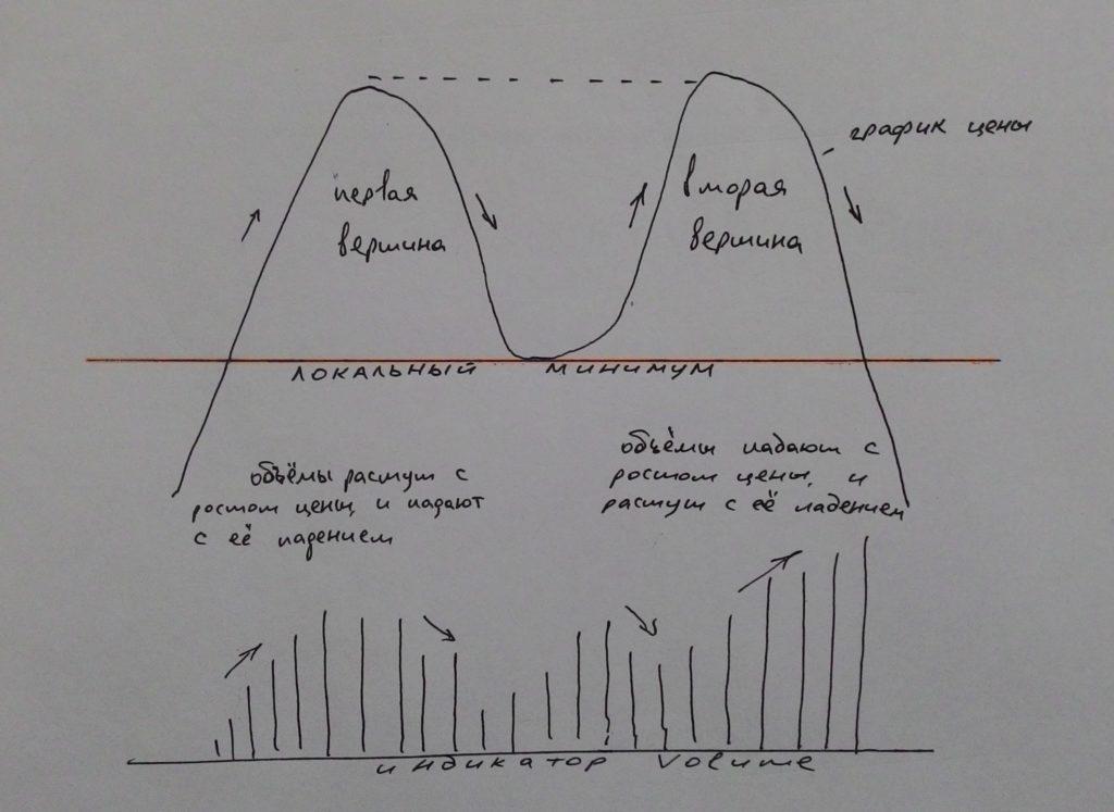 Анализ фигуры двойная вершина