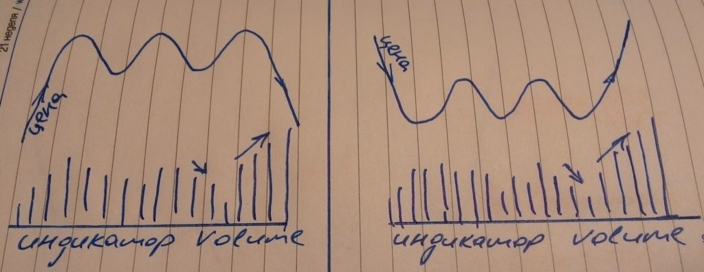 Анализ тройной вершины