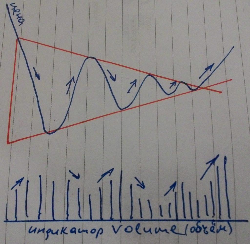 Анализируем симметричный треугольник