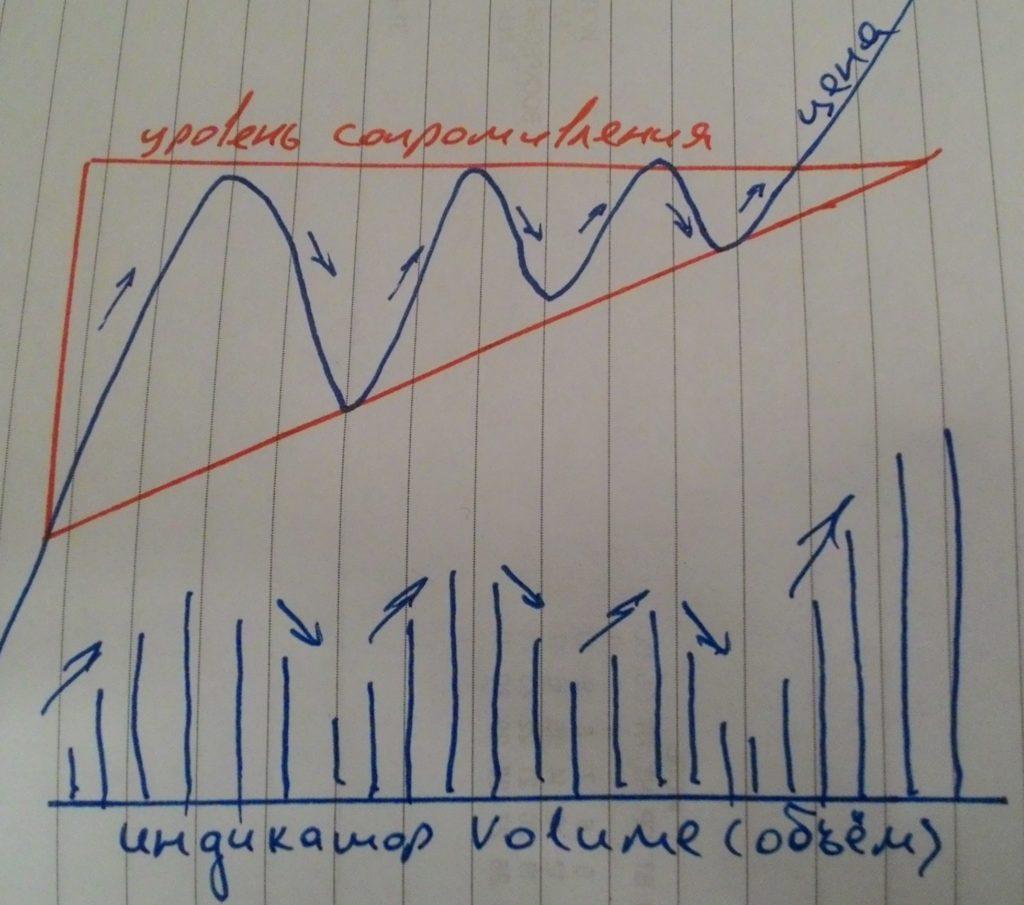 Анализ паттерна восходящий треугольник