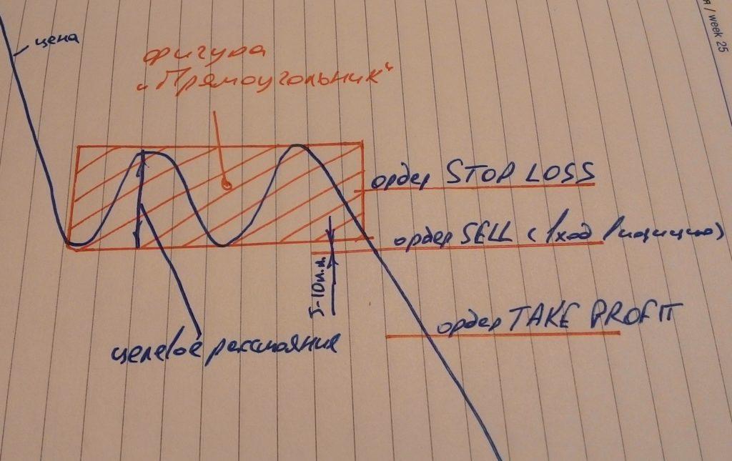 Фигура прямоугольник на нисходящем тренде