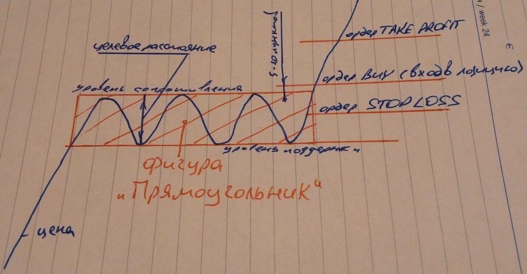 Фигура прямоугольник на восходящем тренде