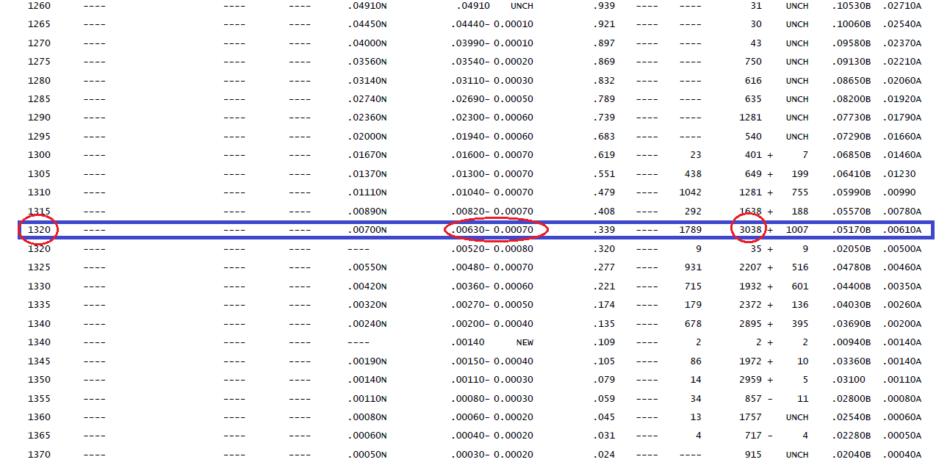 Отчет CME по опционам на GBP